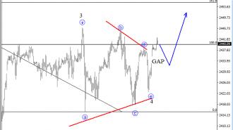 SP500 analysis