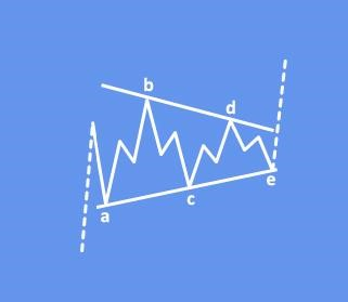 triangle elliottwave
