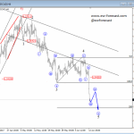 Elliott Wave Analysis: GBPUSD and USDCAD Both Breaking Lower