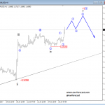 elliott wave eurusd