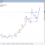 Elliott Wave Analysis: AUDUSD Overlook