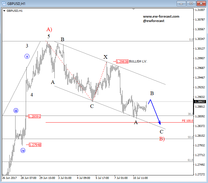 intraday gbpusd analysis