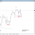Elliott Wave Analysis: GBPUSD and Nasdaq 100