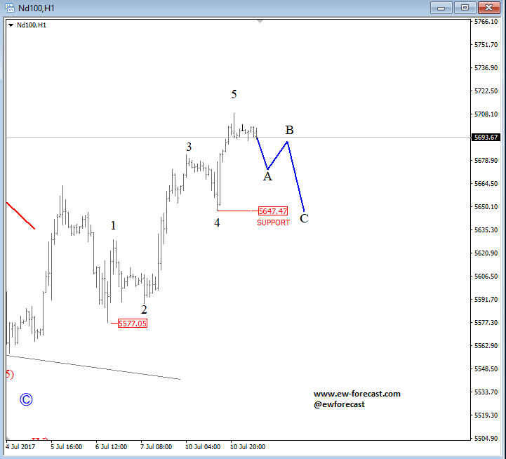 intraday nasdaq analysis