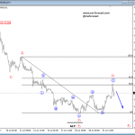 Elliott Wave Analysis: GBPJPY and USDMXN