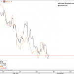 Elliott Wave Analysis: German Dax and USDJPY Look