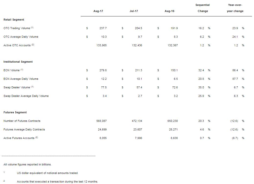 Gain capital metrics