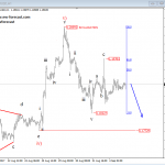 Elliott Wave Analysis: S&P500, German DAX and USDJPY
