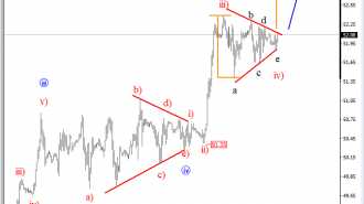 intraday oil analysis