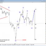 Elliott Wave Analysis: EURUSD and USDCHF