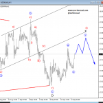 Elliott Wave Analysis: Triangle On USDMXN Points Lower