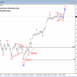 Elliott Wave Analysis: German DAX Looking For Final Bullish Wave