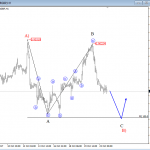 Elliott Wave Analysis: USDCAD and EURGBP