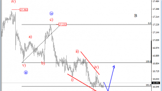 intraday silver