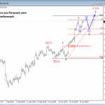 Elliott Wave Analysis: GBPUSD and USDCAD Look