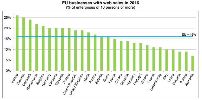 EU web sales