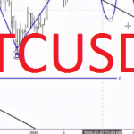 BTCUSD Can turn Lower for 10K