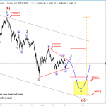 Elliott wave Analysis: S&P500 and BTCUSD