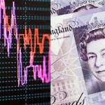 UPDATE: Sterling rose against a weaker euro but fell versus the dollar
