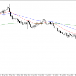 Monday September 29:OSB Daily Technical Analysis- Currency pairs