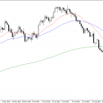 Monday October 6: OSB Daily Technical Analysis- Currency pairs