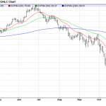 Tuesday November 18: OSB Daily Technical Analysis – Commodities