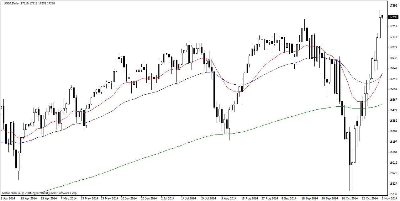 Monday November 3: OSB Daily Technical Analysis- Indices