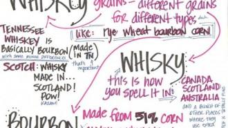 whiskey index
