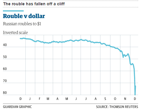 Forex rouble