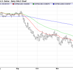 Tuesday December 23: OSB Daily Technical Analysis – Currency pairs