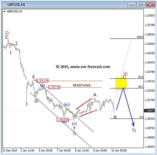 GBP13-01 Chart