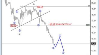 crudeoi13-01 Chart