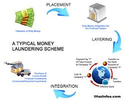 Integration Money Laundering