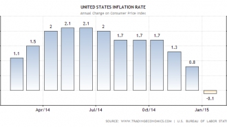 United States Inflartion Rate