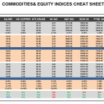 Thursday April 30: OSB Commodities & Equity Indices Cheat Sheet & Key Levels