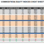 Thursday May 07: OSB Commodities & Equity Indices Cheat Sheet & Key Levels