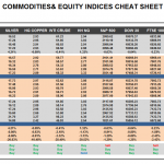 Thursday May 14: OSB Commodities & Equity Indices Cheat Sheet & Key Levels