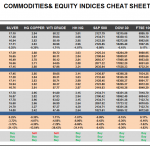 Thursday May 21: OSB Commodities & Equity Indices Cheat Sheet & Key Levels