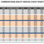 Thursday May 28: OSB Commodities & Equity Indices Cheat Sheet & Key Levels