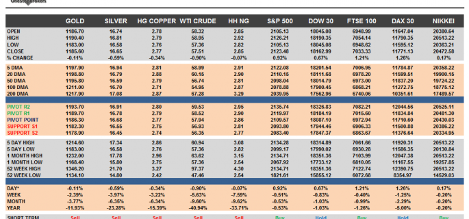 Commodities and Indices Cheat Sheet May 28