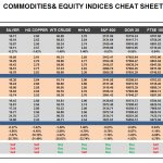 Monday June 22: OSB Commodities & Equity Indices Cheat Sheet & Key Levels