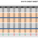 Tuesday June 23: OSB G10 Currency Pairs Cheat Sheet & Key Levels