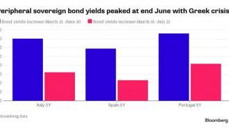 -1x-1-bond yields