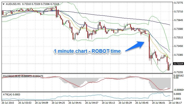 Forex Robots Aussie chart