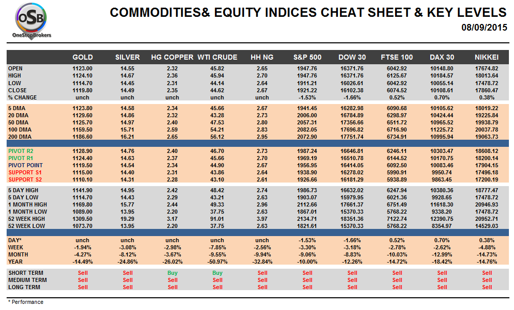 Commodities and Indices Cheat Sheet September 08