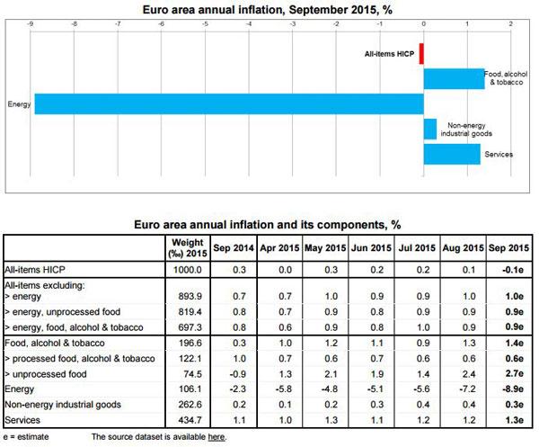 table---eurostat-30-09-2015