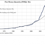 Fiat money quantity update