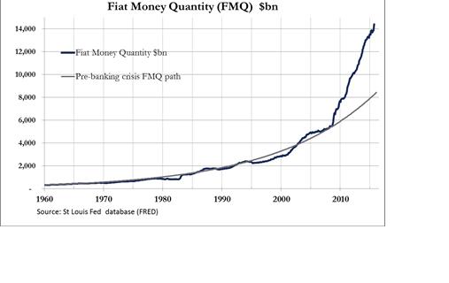 Fiat Money Quantity