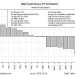 US Stock Market Regained The Lead In Last Week's Rally