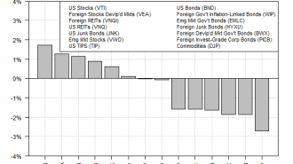 USA major asset classes